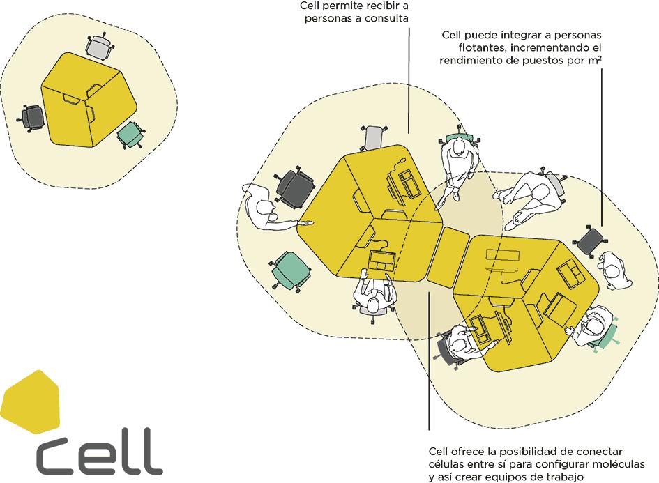 Implantación con modelo Cell.