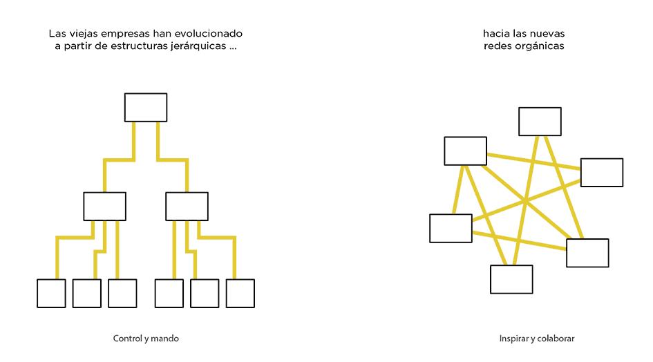 Esquema evolutivo del flujo de trabajo.