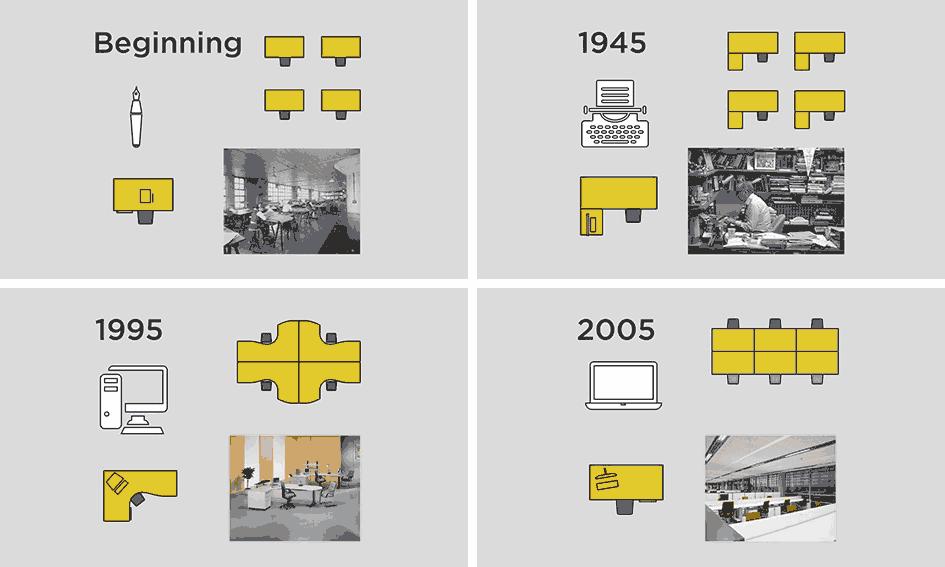 Evolución en el mundo de la oficina.